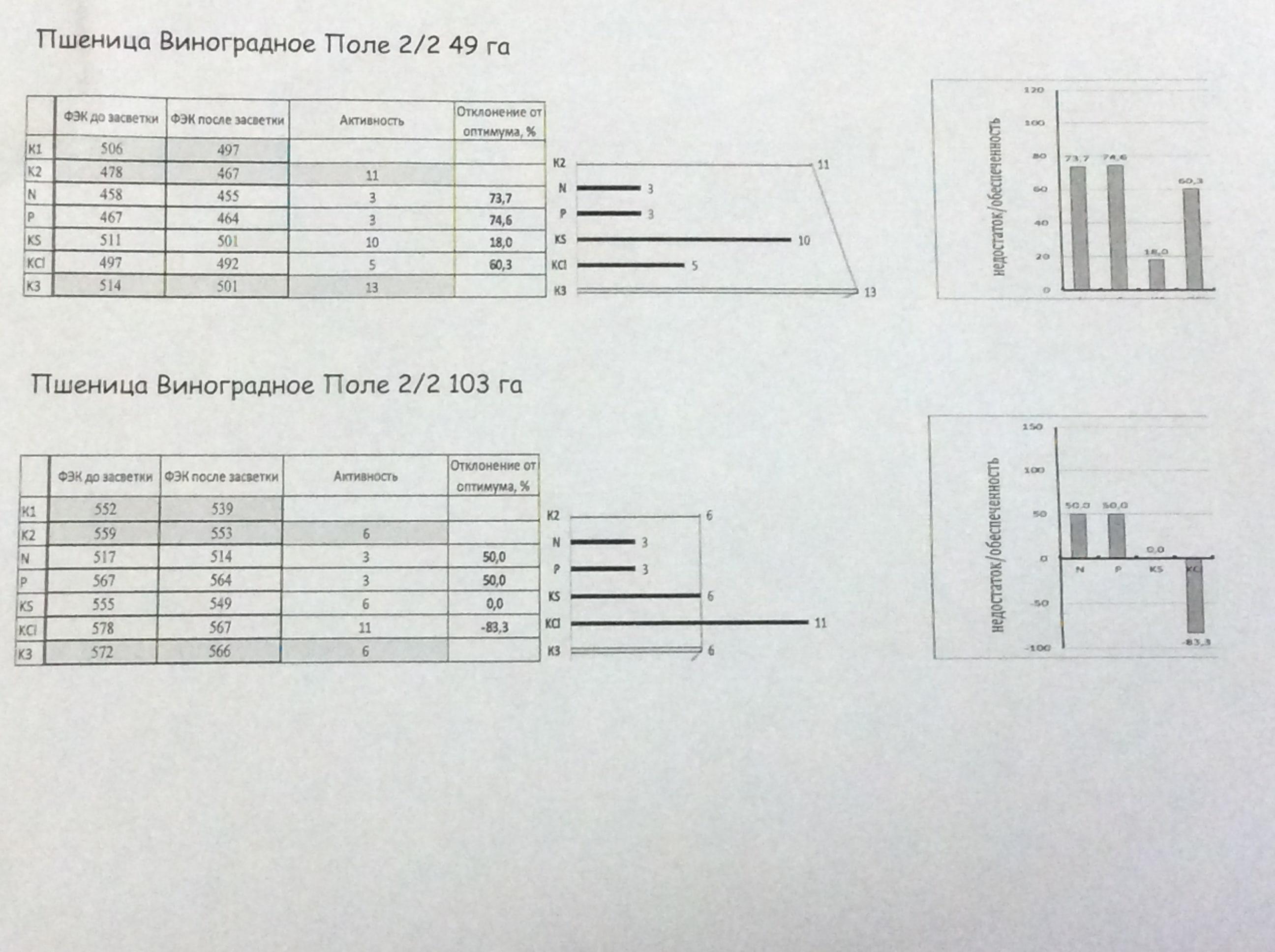 агрохимический анализ растения